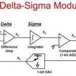 DeltaSigmaADC