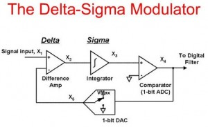 Tutorial on the Theory, Design and Characterization of Delta
